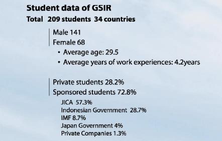 gsir-current-student2013