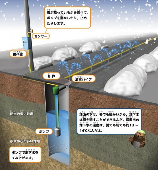 消雪パイプシステムの説明