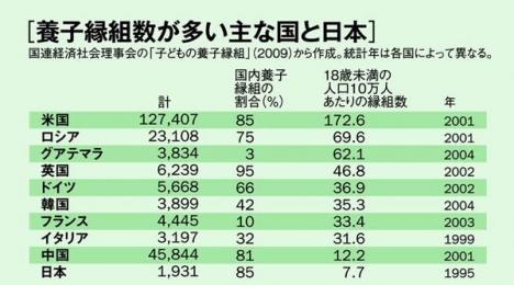 アメリカと日本と国際養子縁組