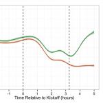 『ヤバい予測学』とフェイスブックデータが示す感情の起伏
