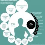 美容と整形:2013年も引き続き市場は拡大
