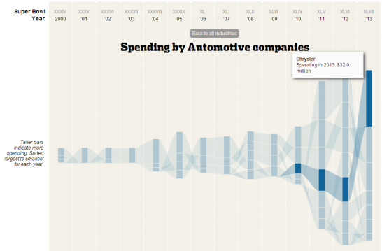 spending by auto companies