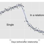 フェイスブックから愛を込めて|Data love と love data
