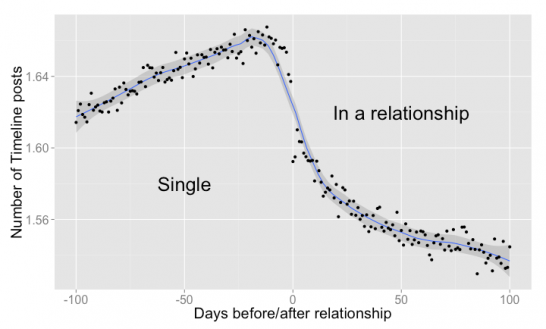 relationship on facebook
