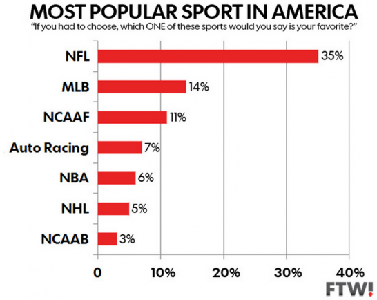 most popular sport in the U.S. is NFL