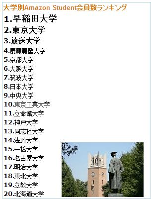 university ranking of amazon student