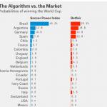 サッカーワールドカップ優勝予想対決:アルゴリズム vs 市場 vs その他大勢