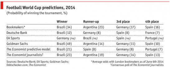 world cup winner prediction 2
