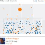 ゲーム理論とサッカーW杯そしてPK戦:なぜネイマールは右へ蹴ったのか?