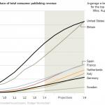 電子書籍市場の急拡大:2018年には米国と英国で紙書籍を追い抜くか