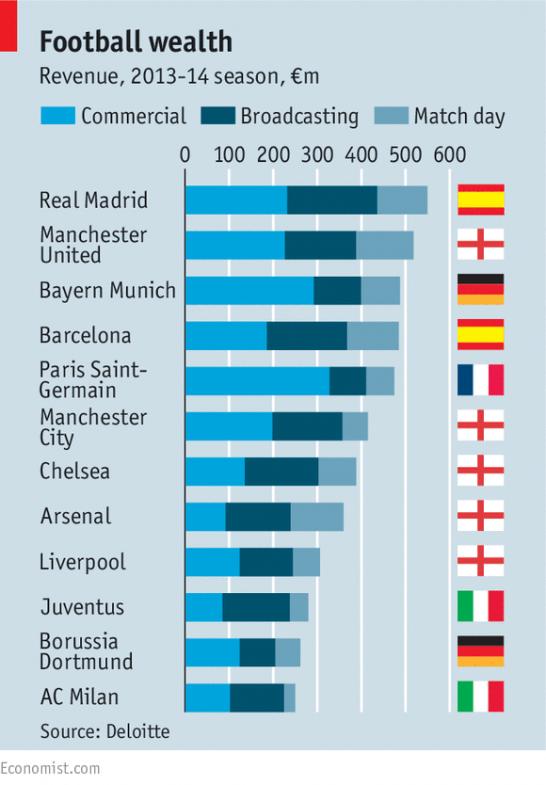 Economist-money-league-2015