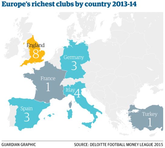 Guardian-money-league-2015