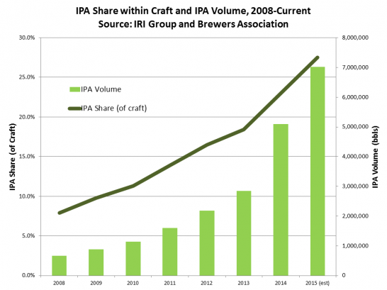 IPA-share-beer
