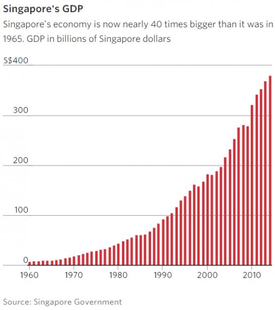 singapore_GDP