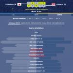 難敵アンディ・マレーをフルセットで倒した錦織が準決勝進出|データで見る全米オープンテニス