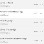 世界大学ランキング最新版発表|英国オックスフォード大学が初のトップに