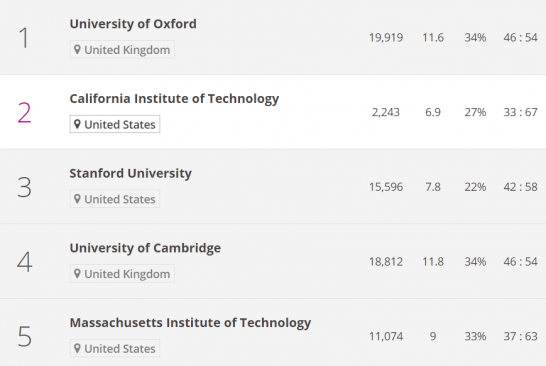 world-university-ranking-2016