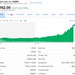 Amazon.com の勢いが止まらない|サイバーマンデーで過去最高売上を記録