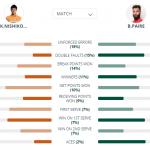 全仏オープンテニス2019|グランドスラム初制覇を目指す錦織圭の戦い
