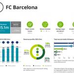 欧州サッカー・マネーリーグ|今年も首位のバルセロナだけれども